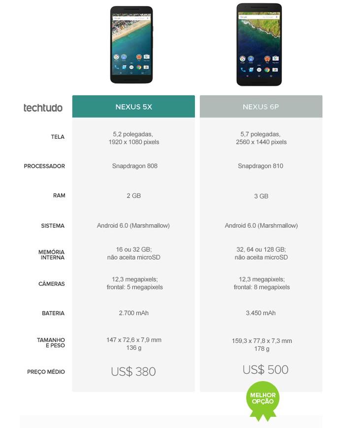 Tabela comparativa entre Nexus 5X e Nexus 6P (Foto: Arte/TechTudo)