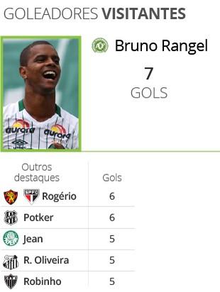 Goleadores visitantes - Brasileirão 2016 (Foto: Infoesporte)