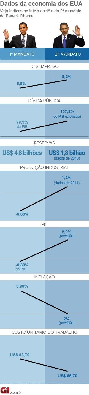 Obama números economia 2013 (Foto: Editoria de Arte/G1)