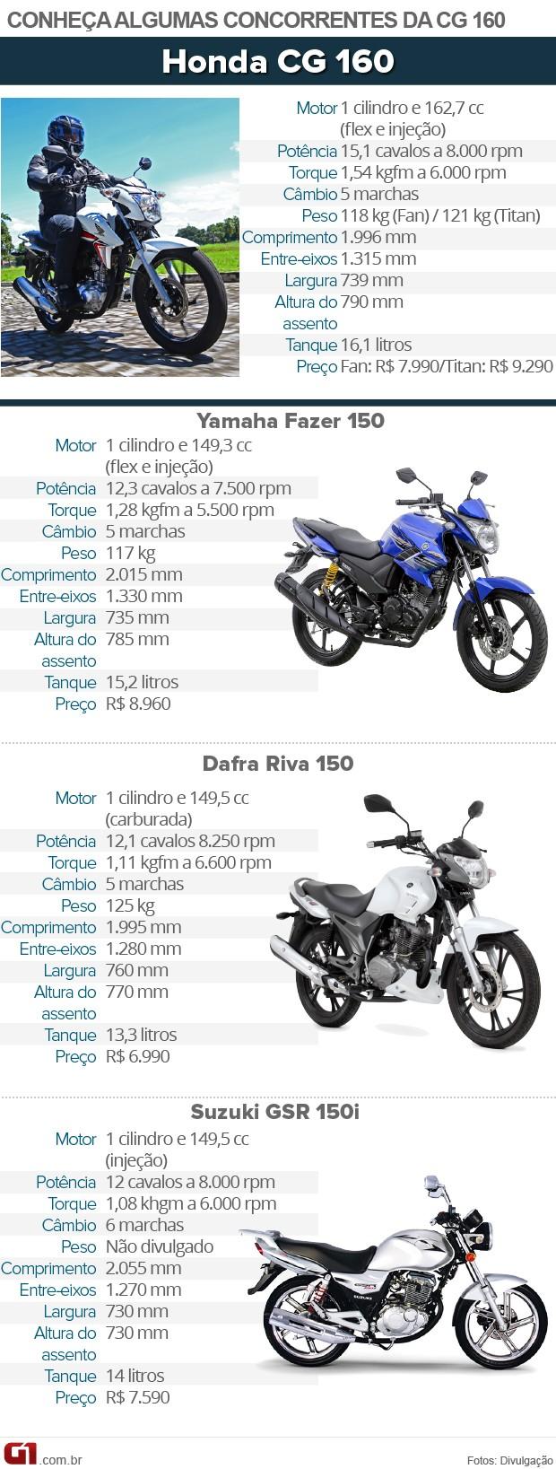 Tabela de concorrentes da Honda CG160 (Foto: Arte/G1)