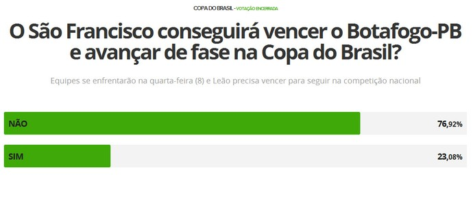 Para internautas, Botafogo-PB passará de fase na Copa do Brasil (Foto: GloboEsporte.com/Reprodução)