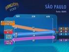 São Paulo: confira a pesquisa do Ibope para prefeito