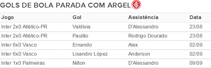 Gols de bola parada com Argel (Foto: Arte / GloboEsporte.com)