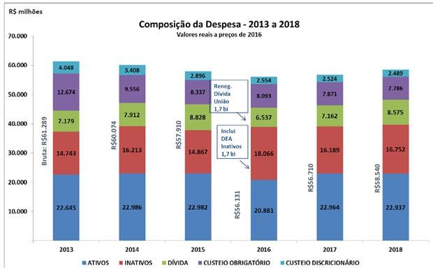 Gráfico governo do estado (Foto: Divulgação/Governo do RJ)