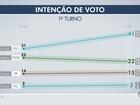 Marquinhos tem 41%, Rose, 22%, e Bernal, 15%, diz pesquisa Ibope