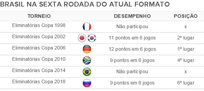 tabela posição brasil eliminatórias sexta rodada (Foto: GloboEsporte.com)