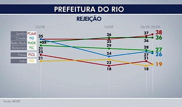 Ibope: rejeição no Rio (Foto: Reprodução/Globo)