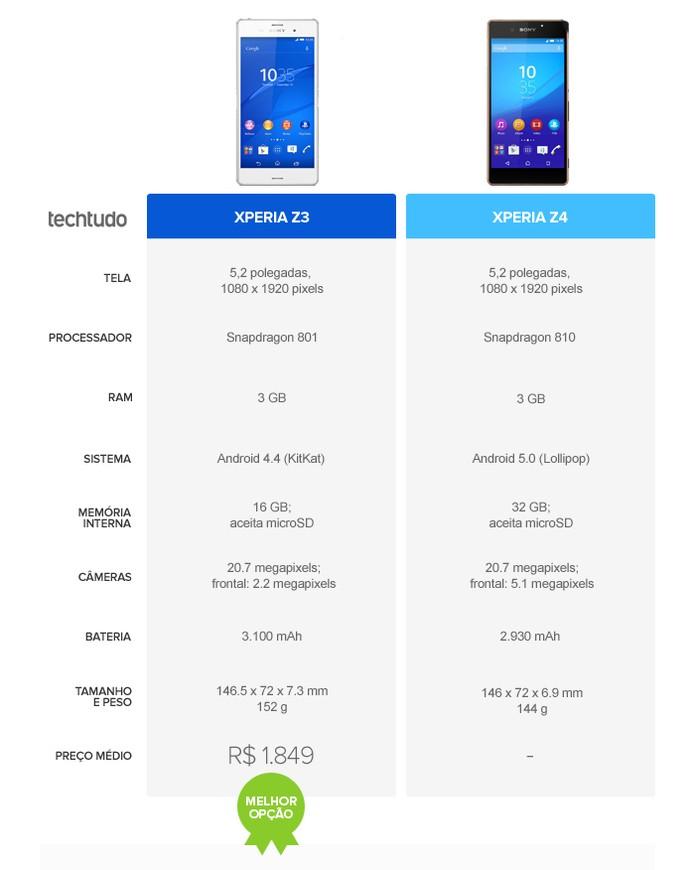 Comparativo entre os smarts da Sony:  Xperia Z3 e Xperia z4 (Foto: Arte/TechTudo)