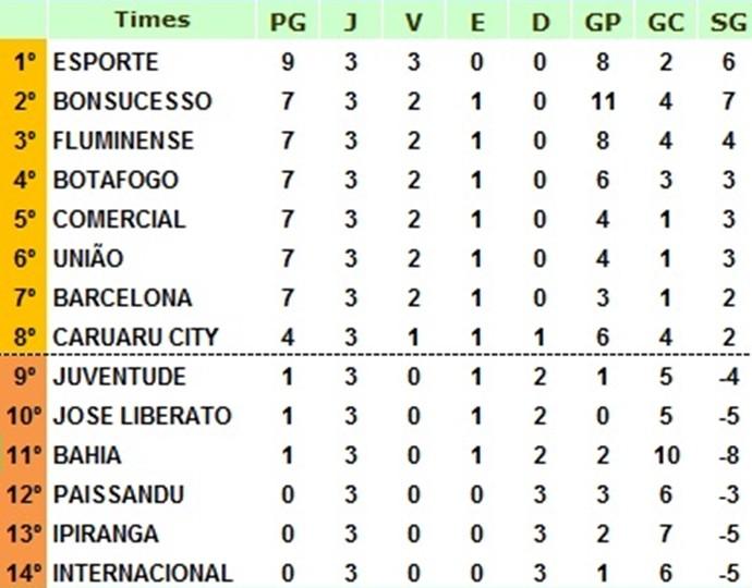 Terceira rodada da Série B da LDC  (Foto: Divulgação / LDC)
