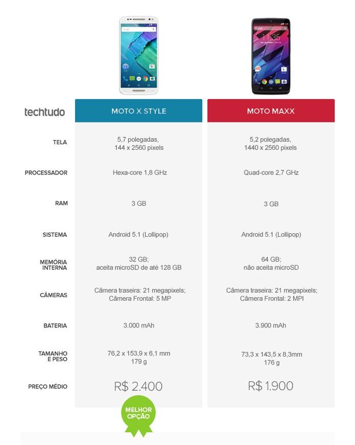 Tabela comparativo de especificações entre o Moto X Style e o Moto Maxx (Foto: Arte/TechTudo)