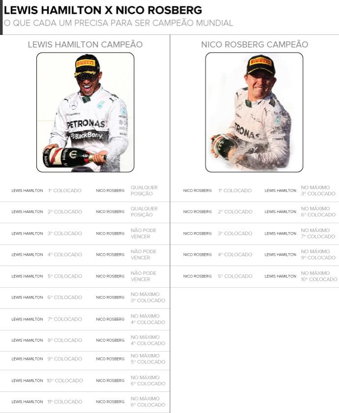 Chances de título de Lewis Hamilton e Nico Rosberg em Abu Dhabi (Foto: InfoEsporte)