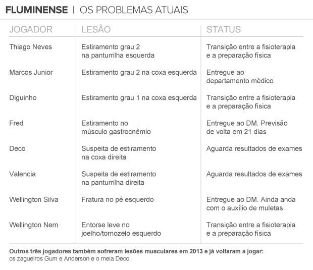 info lesões Fluminense (Foto: arte esporte)