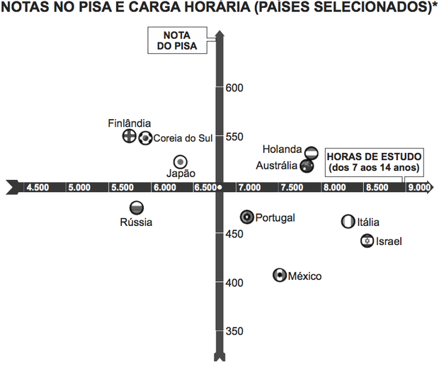 *Considerando as médias de cada país no exame de matemática. Nova Escola, São Paulo, dez. 2010 (adaptado) (Foto: Reprodução)