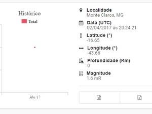 Site da Universidade de Brasília publicou dados preliminares (Foto: Reprodução)