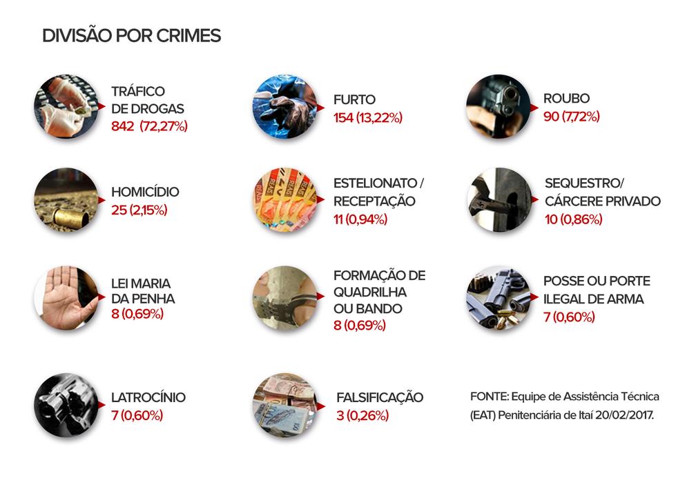 Crime mais cometido por presos estrangeiros é o tráfico de drogas (Foto: Eduardo Teixeira/Arte G1)