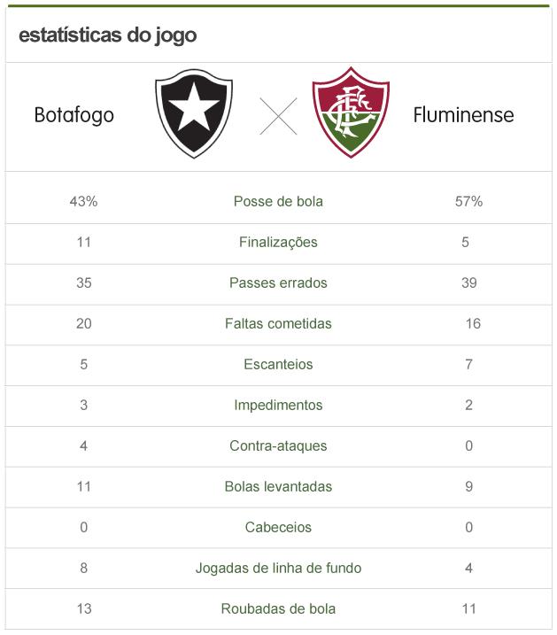 Arte Estatísticas Botafogo x Fluminense (Foto: Editoria de Arte)