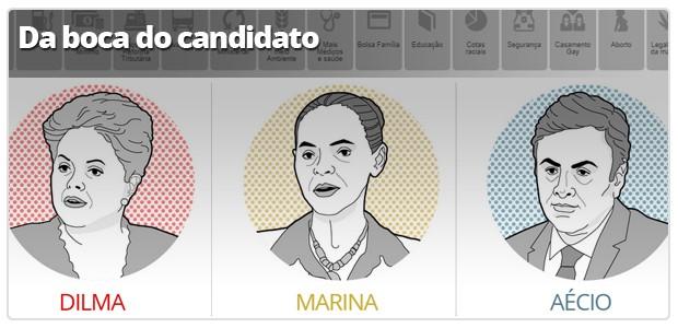 Infográfico: Na boca do candidato (Foto: Arte G1)