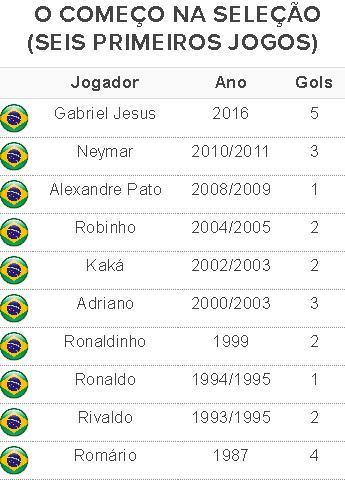 Tabela Gabriel Jesus melhores inícios Seleção (Foto: GloboEsporte.com)