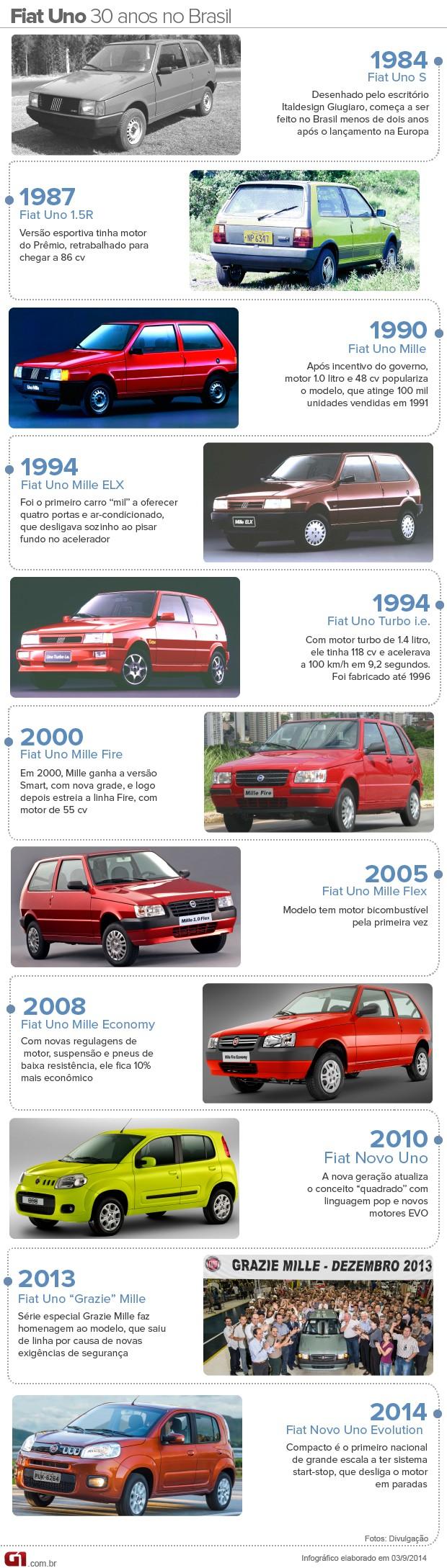 Linha do tempo Fiat Uno (Foto: Arte/G1)