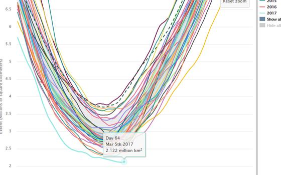 Extensão de gelo na Antártica ano a ano. A linha azul embaixo mostra a evolução este ano. As linhas de outras cores mostram outros anos.  (Foto: NSIDC)