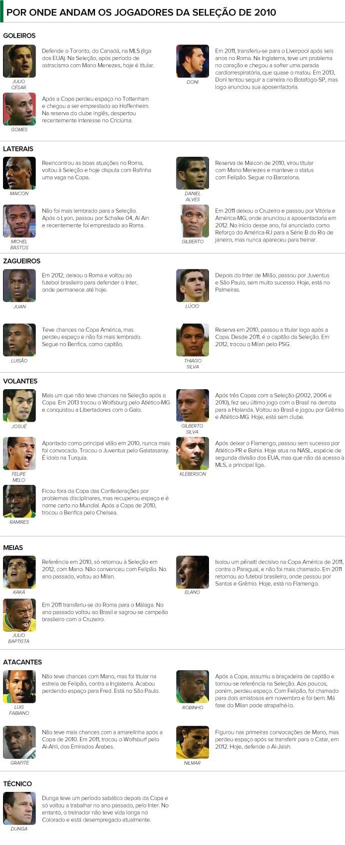INFO Seleção Brasil 2010 (onde estão os jogadores) (Foto: Editoria de Arte)
