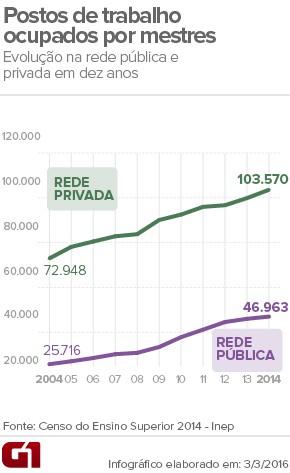 Postos de trabalho ocupados por professores com título de mestre no Brasil. (Foto: Arte/G1)