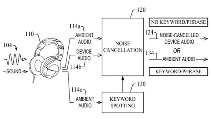 Esquema mostra como o headphone seguro da Amazon deve funcionar (Foto: Reprodução/USPTO)