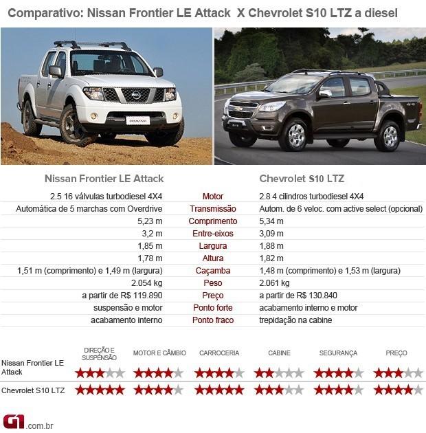 Chevrolet; S10; picape; Nissan; Frontier (Foto: Divulgação)