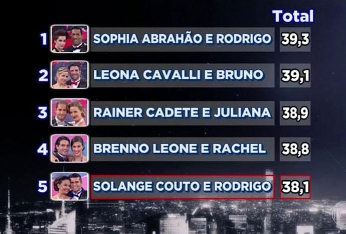 Confira o ranking do Grupo A (Foto: TV Globo)