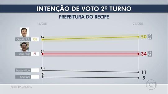 Datafolha mostra influência das redes sociais nas eleições do Recife