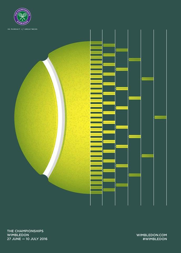 O poster de 2016 de Wimbledon, feito pelo brasileiro Fernando Degrossi