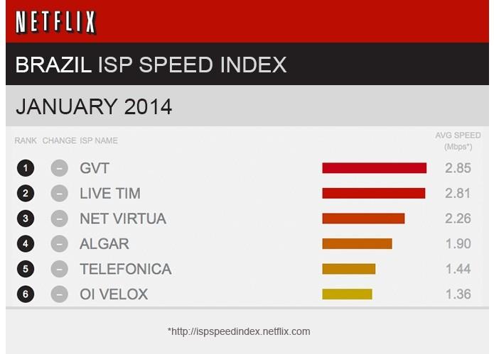 Índice Netflix indica melhores operadoras do Brasil (Foto: Divulgação/Netflix)