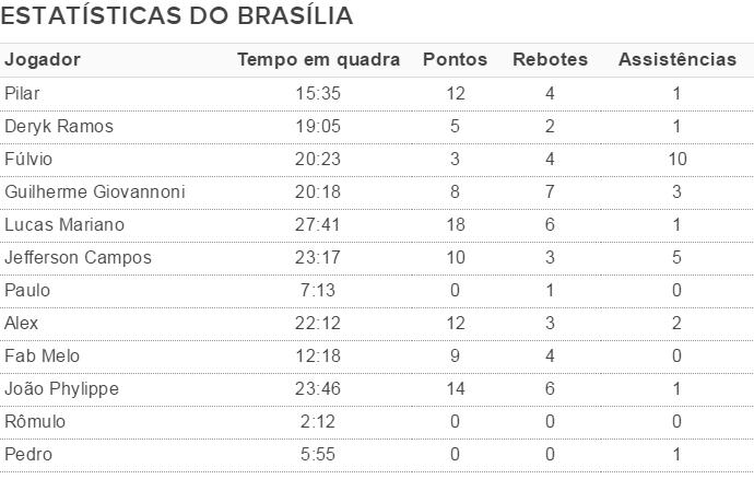 Estatísticas Brasília (Foto: Fonte: Fiba)