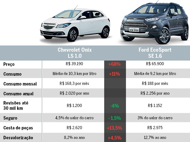 SUV ou hatch? Onix e EcoSport (Foto: Autoesporte)