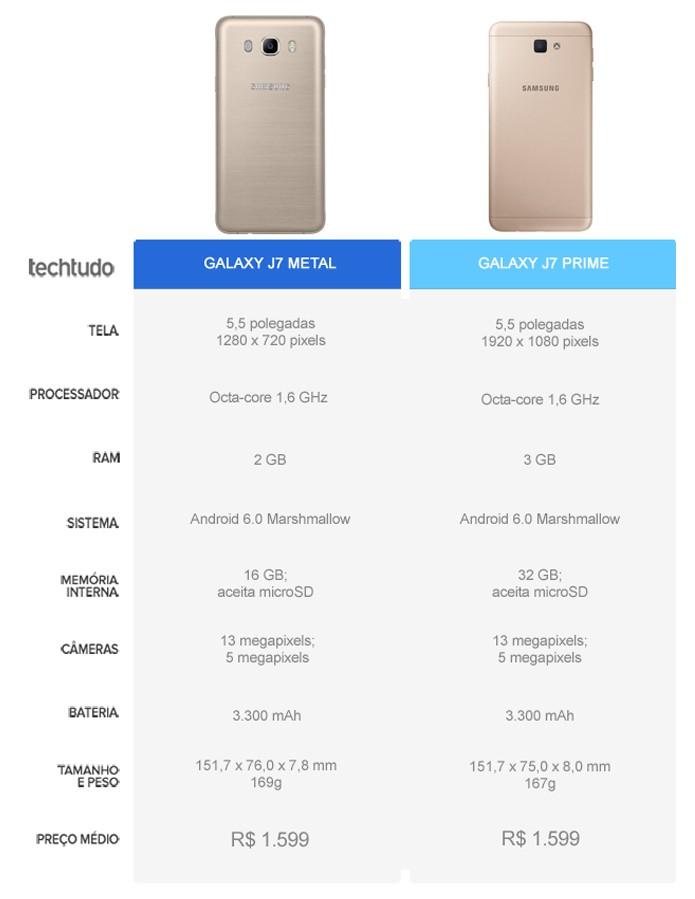 9345aff8c Tabela comparativa entre o Galaxy J7 Metal e o Galaxy J7 Prime (Foto  Arte