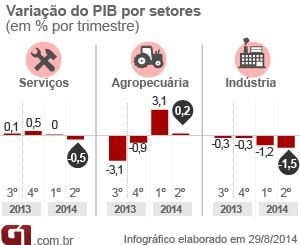 PIB por setores - 2º trimestre de 2014 (Foto: G1)