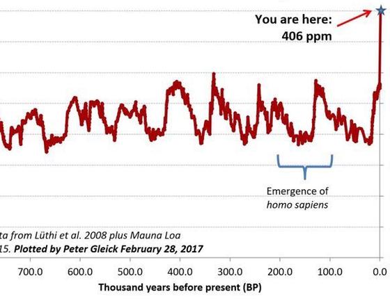 O gráfico mostra a evolução da concentração de carbono na atmosfera nos últimos 800 mil anos (Foto: Peter Gleick)