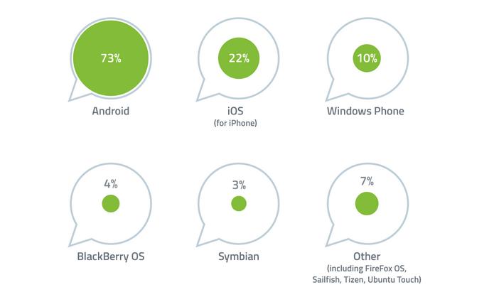73% dos smartphones com WhatsApp no Brasil são Android (Foto: Divulgação/GlobalWebIndex)