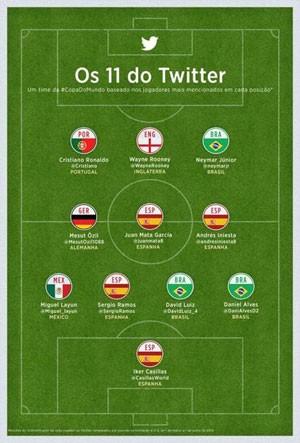 'Seleção do Twitter' reúne os jogadores de futebol com maior número de seguidores na rede social. (Foto: Divulgação/Twitter)