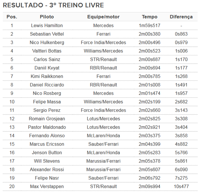 Resultado 3º treino livre para o GP dos EUA (Foto: Divulgação)