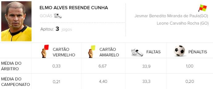 Arbitragem Santos x Figueirense
