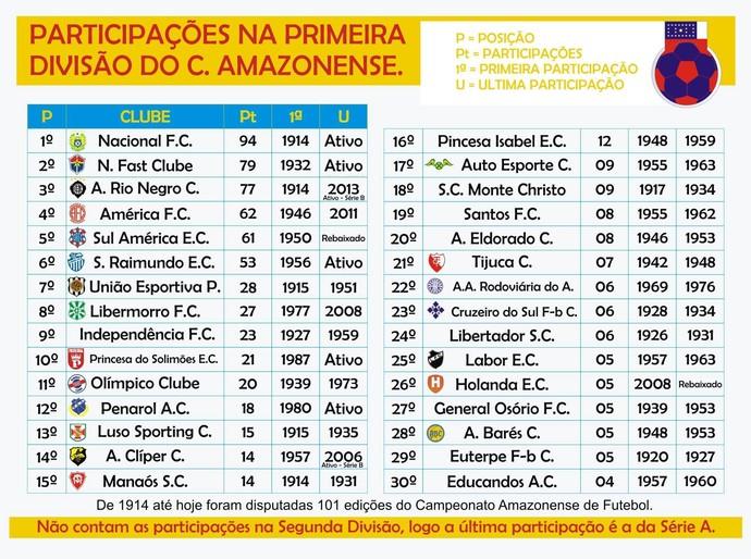 Futebol Equipes do Amazonas extintas (Foto: Reprodução/facebook)