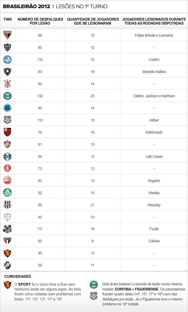 Info Lesoes do 1º Turno do Brasileirao (Foto: infoesporte)