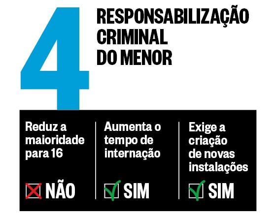 Maioridade Penal | Proposta 4 (Foto: época )