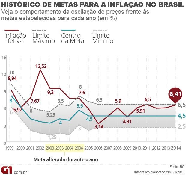 Histórico de metas de inflação (Foto: Arte/G1)