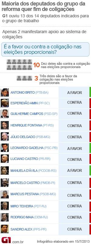 coligação_ficha (Foto: Editoria de Arte / G1)
