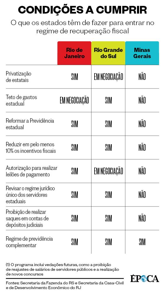 CONDIÇÕES A CUMPRIR O que os estados têm de fazer para entrar no regime de recuperação fiscal (Foto: Fontes: Secretaria da Fazenda do RS e Secretaria da Casa-Civil e de Desenvolvimento Econômico do RJ)