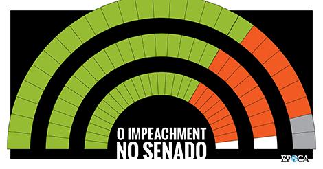 Processo no Senado (Foto: ÉPOCA)