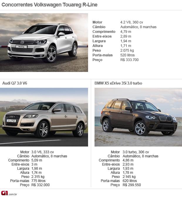 Concorrentes VW Touareg (Foto: Divulgação)