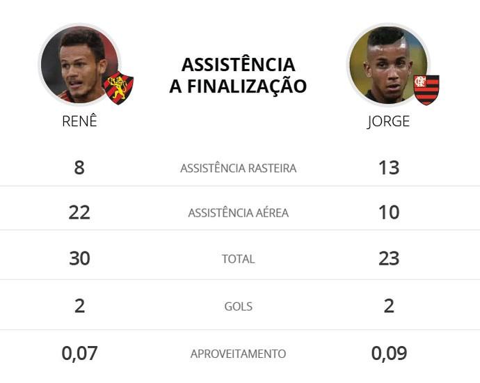 INFO_17_01_Comparativo-Jorge-e-Rene_tabela-02 (Foto: editoria de arte)
